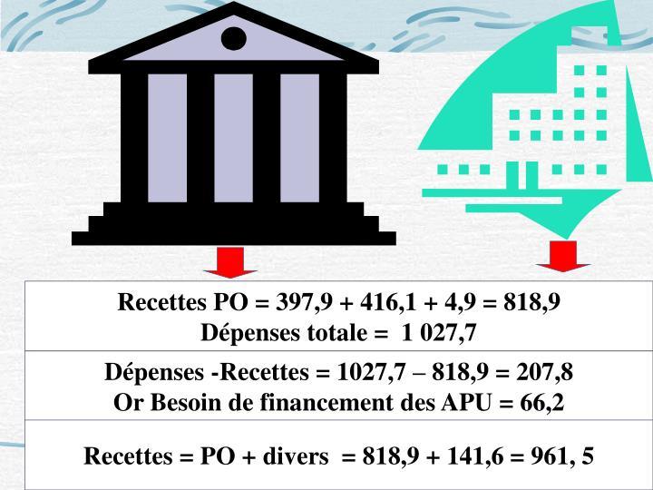 Recettes PO = 397,9 +