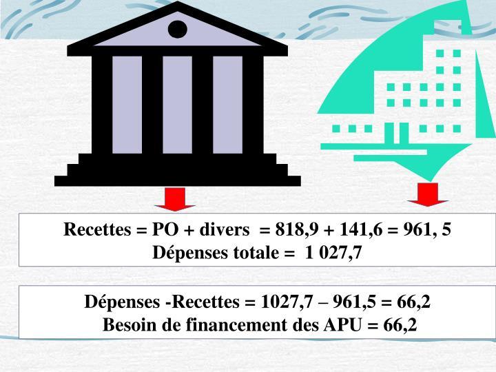 Recettes = PO + divers  = 818,9 + 141,6 = 961, 5