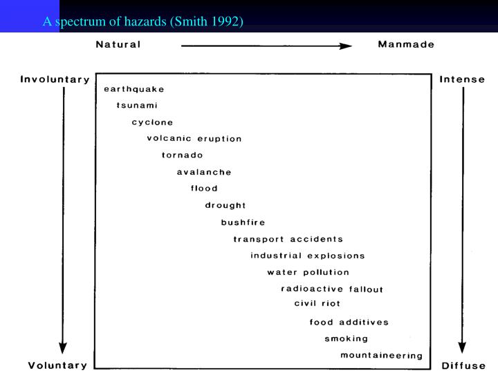 A spectrum of hazards (Smith 1992)