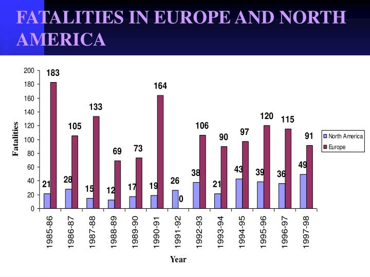 FATALITIES IN EUROPE AND NORTH AMERICA