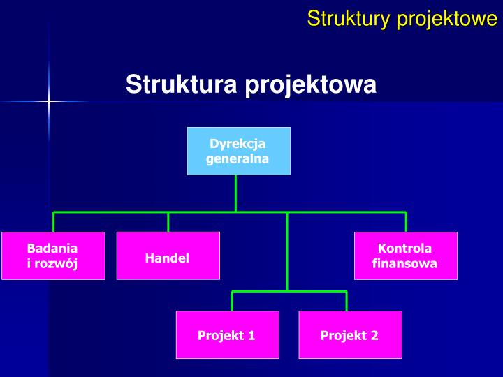 Struktury projektowe