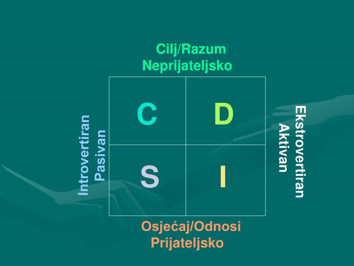 Cilj/Razum