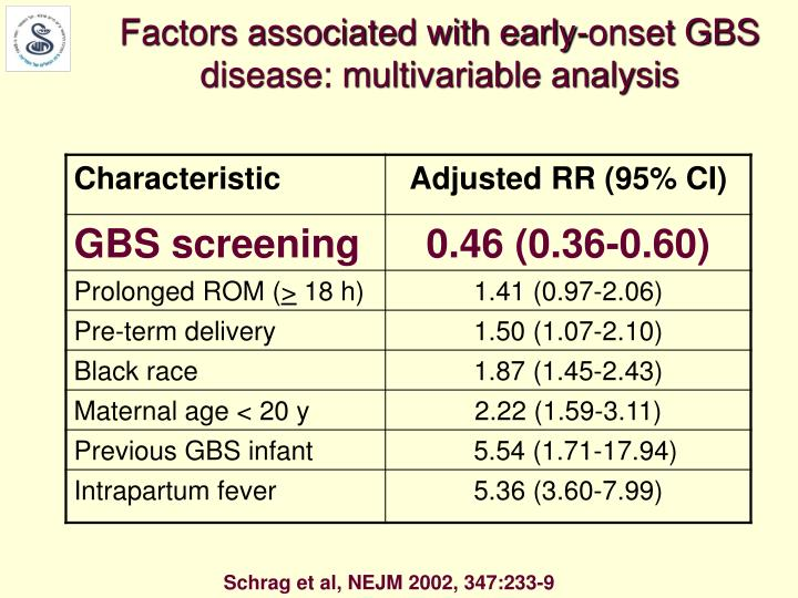 Factors associated with early-onset GBS disease: multivariable analysis