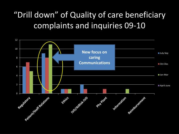 """Drill down"" of Quality of care beneficiary  complaints and inquiries 09-10"