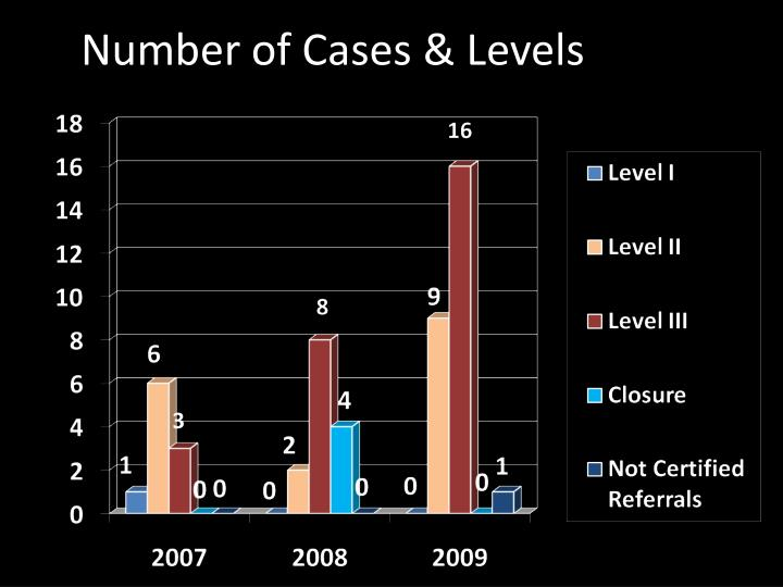 Number of Cases & Levels