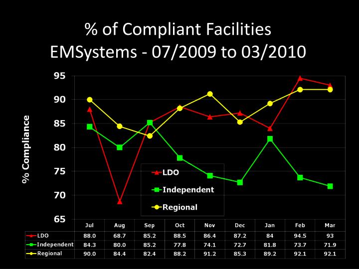 % of Compliant Facilities