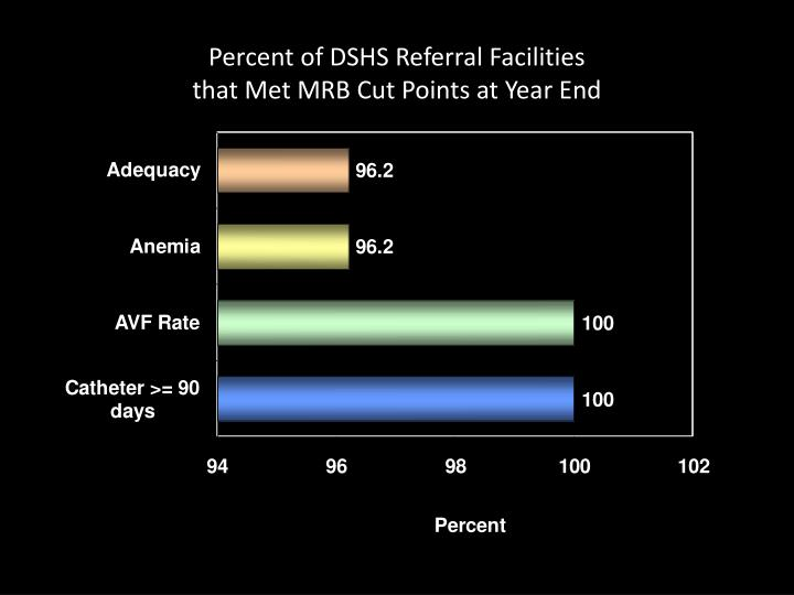 Percent of DSHS Referral Facilities