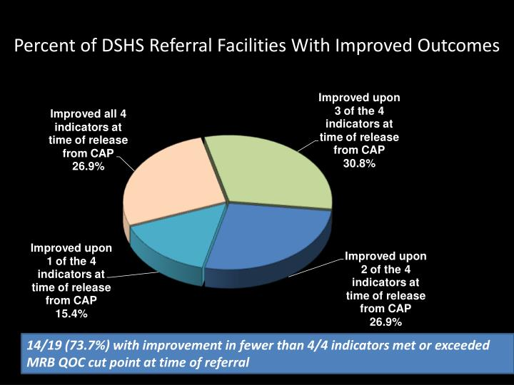 Percent of DSHS Referral Facilities With Improved Outcomes