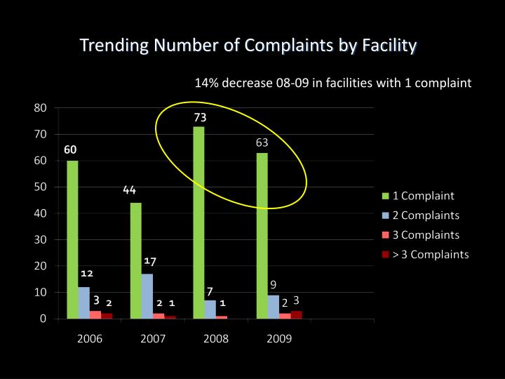 Trending Number of Complaints by Facility