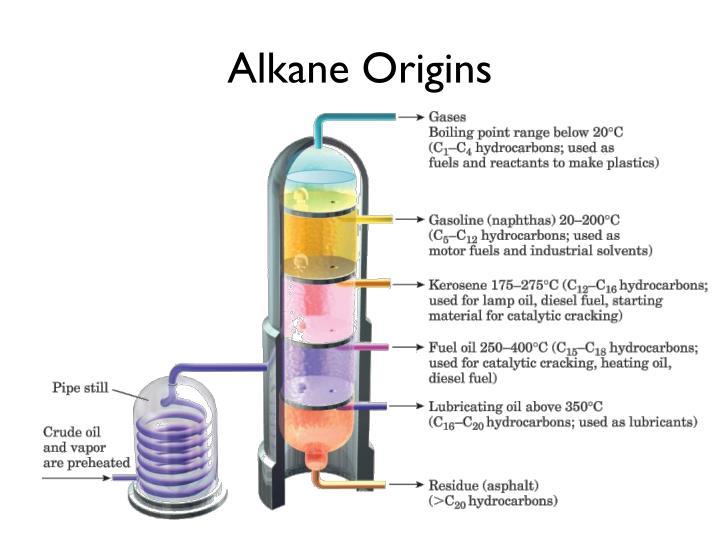 Alkane Origins