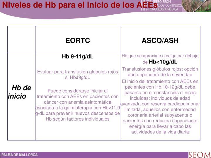 Niveles de Hb para el inicio de los AEEs