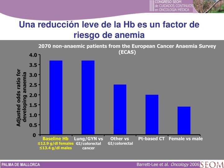 Una reducción leve de la Hb es un factor de riesgo de anemia
