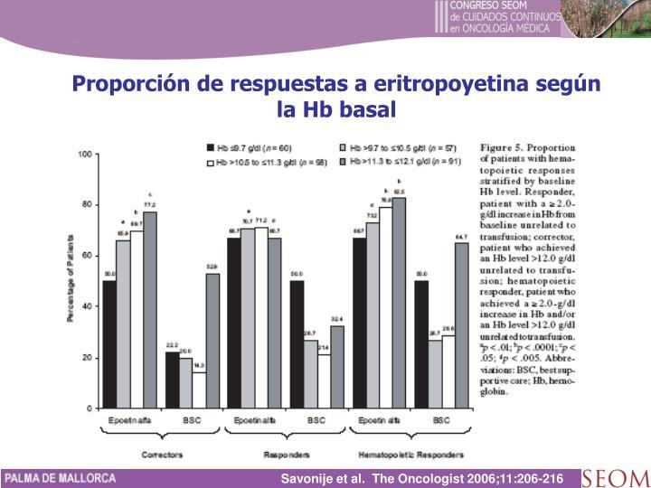 Proporción de respuestas a eritropoyetina según la Hb basal