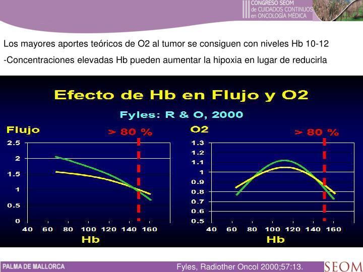 Los mayores aportes teóricos de O2 al tumor se consiguen con niveles Hb 10-12