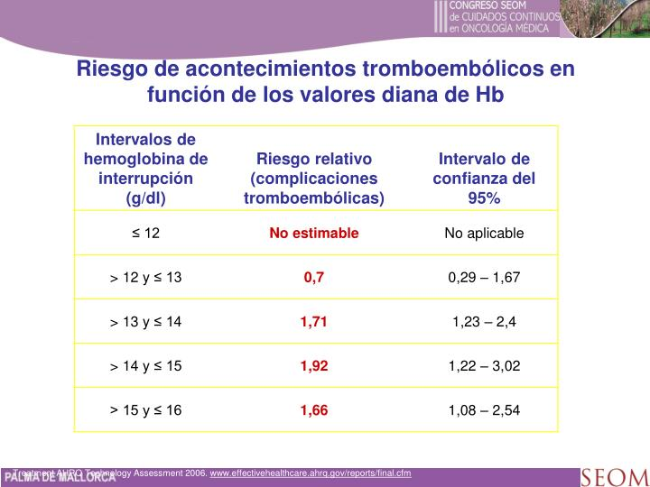 Riesgo de acontecimientos tromboembólicos en función de los valores diana de Hb