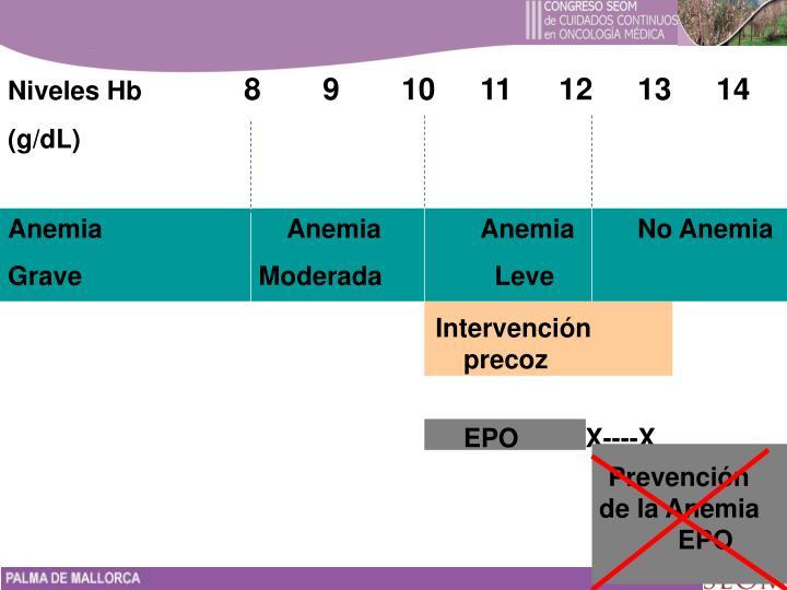 Anemia      AnemiaAnemiaNo Anemia