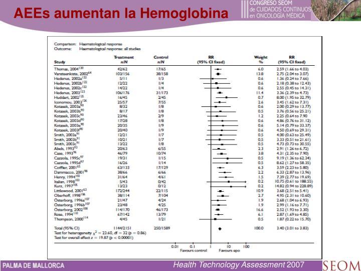 AEEs aumentan la Hemoglobina