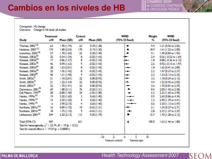 Cambios en los niveles de HB