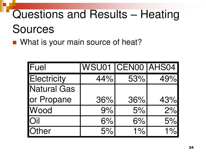 Questions and Results – Heating Sources