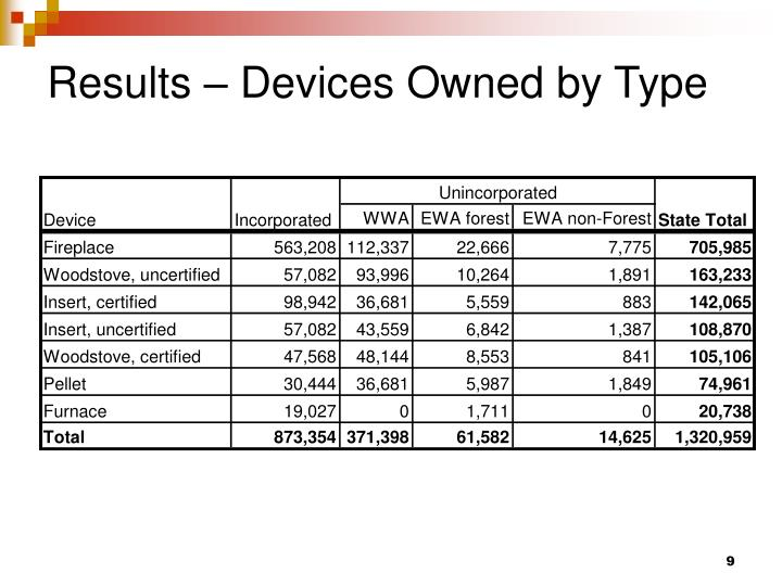 Results – Devices Owned by Type