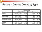 results devices owned by type1