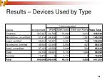 results devices used by type1