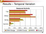 results temporal variation