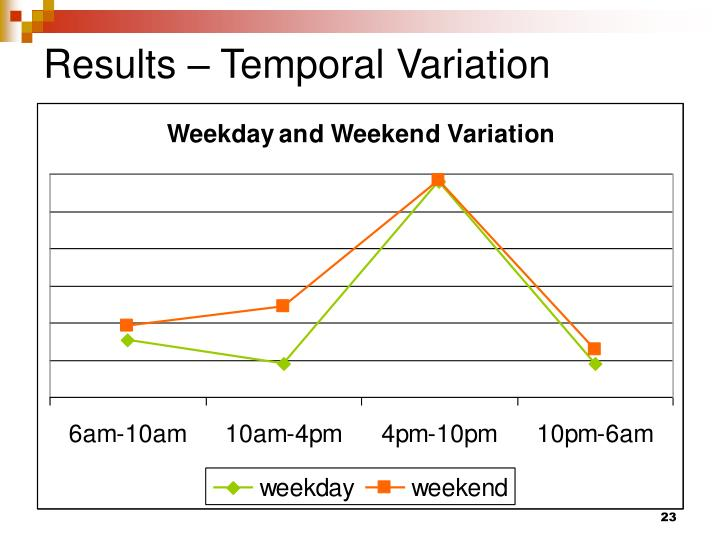 Results – Temporal Variation