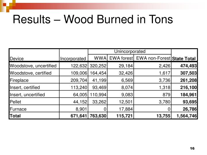 Results – Wood Burned in Tons