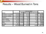 results wood burned in tons1