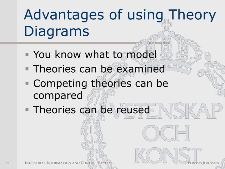 Advantages of using Theory Diagrams
