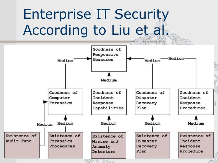 Enterprise IT Security According to Liu et al.