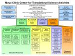 mayo clinic center for translational science activities1