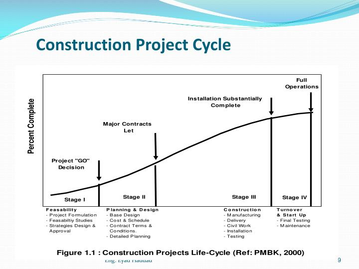 Construction Project Cycle