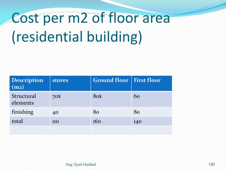 Cost per m2 of floor area