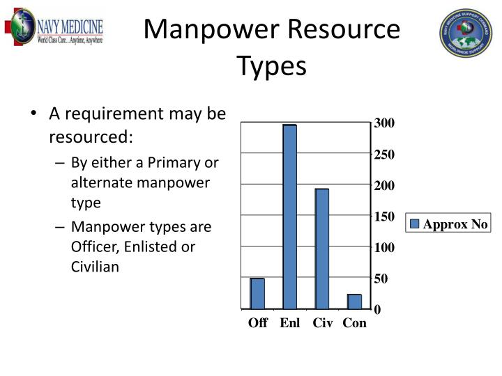 Manpower Resource Types