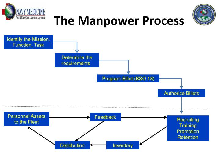 The Manpower Process