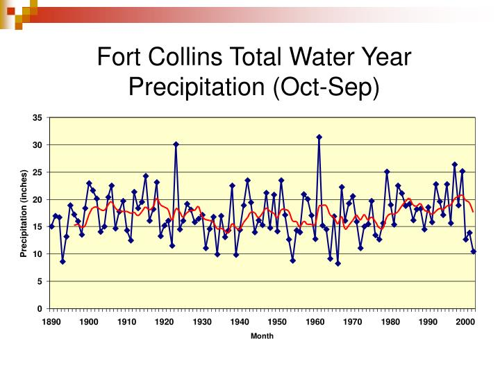 Fort Collins Total Water Year Precipitation (Oct-Sep)