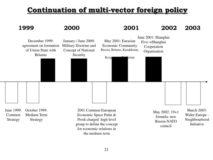 Continuation of multi-vector foreign policy