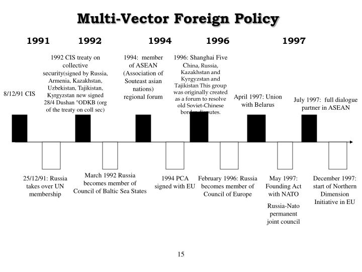 Multi-Vector Foreign Policy