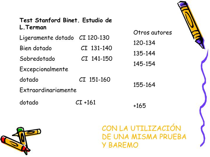 Test Stanford Binet. Estudio de L.Terman