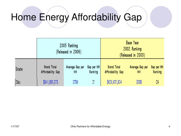 Home Energy Affordability Gap