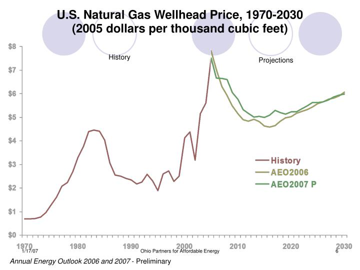 U.S. Natural Gas Wellhead Price, 1970-2030