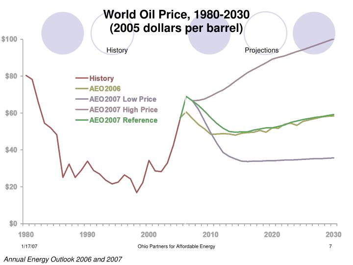 World Oil Price, 1980-2030
