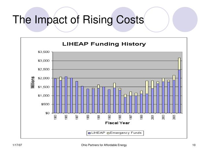 The Impact of Rising Costs
