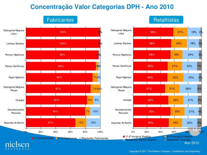 Concentração Valor Categorias DPH - Ano 2010