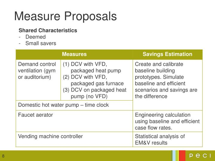 Measure Proposals