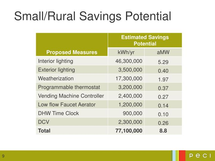 Small/Rural Savings Potential