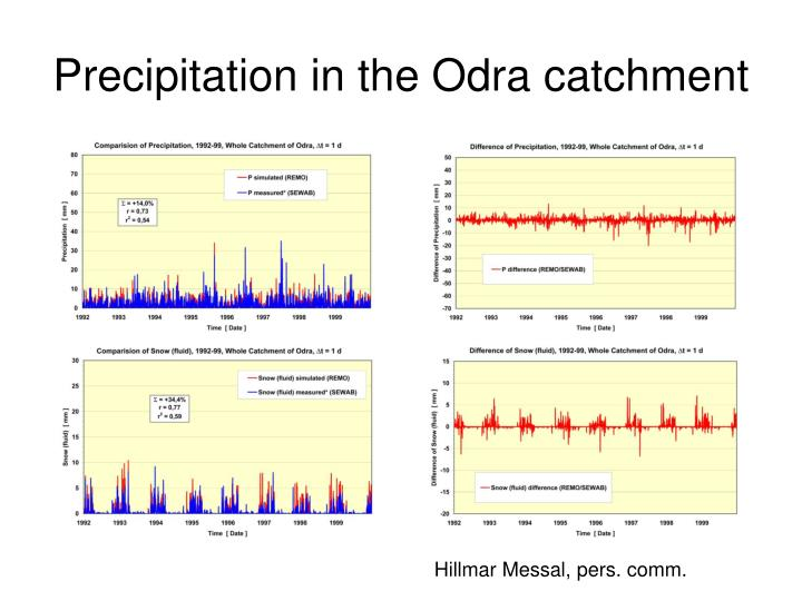 Precipitation in the Odra catchment