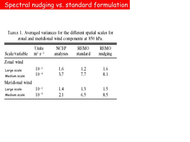 Spectral nudging vs. standard formulation